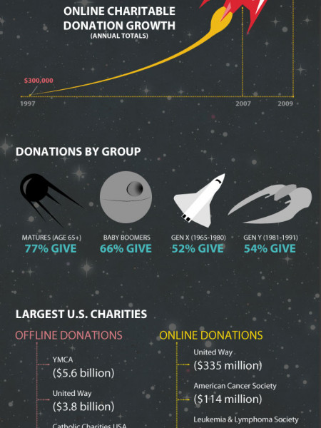 Charity & Technology in the Online Universe  Infographic
