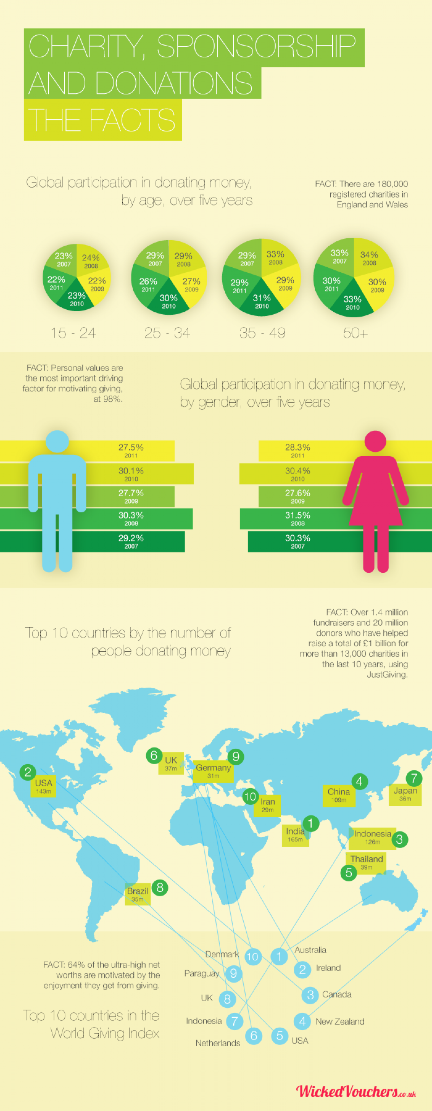 Charity, Sponsorship And Donations – THE FACTS Infographic