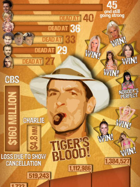 Charlie Sheen is Winning  Infographic