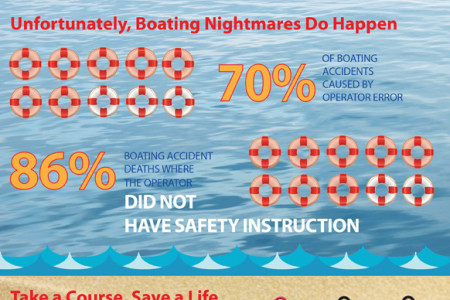 Chart a Course to Safe Boating Infographic