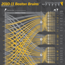 2010-11 Boston Bruins Infographic