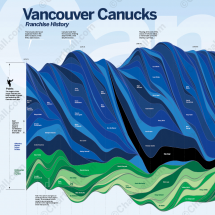 Vancouver Canucks franchise history Infographic