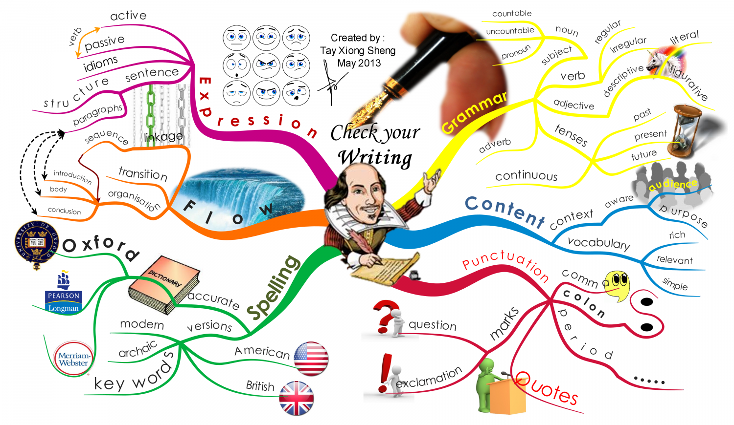 Check Your Writing Infographic