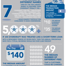 Checking Account Risks at a Glance Infographic