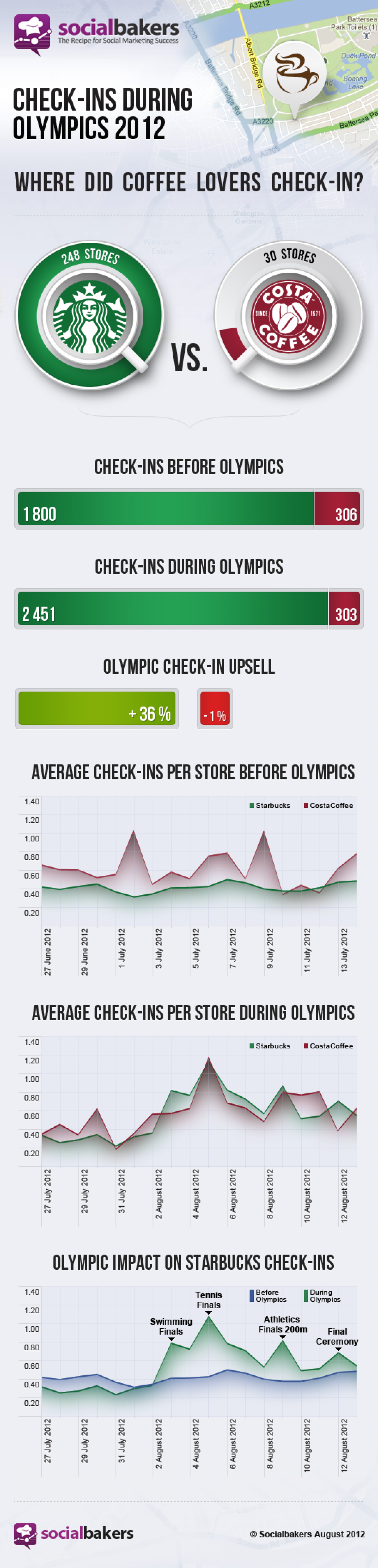 Check-ins during Olympics 2012 - CostaCofee vs. Starbucks Infographic