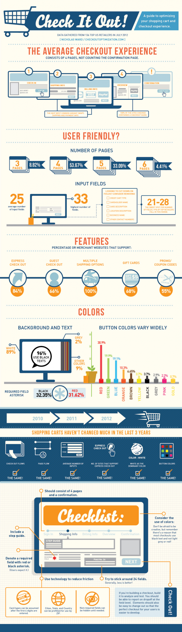 Checkout / Shopping Cart Optimization Infographic