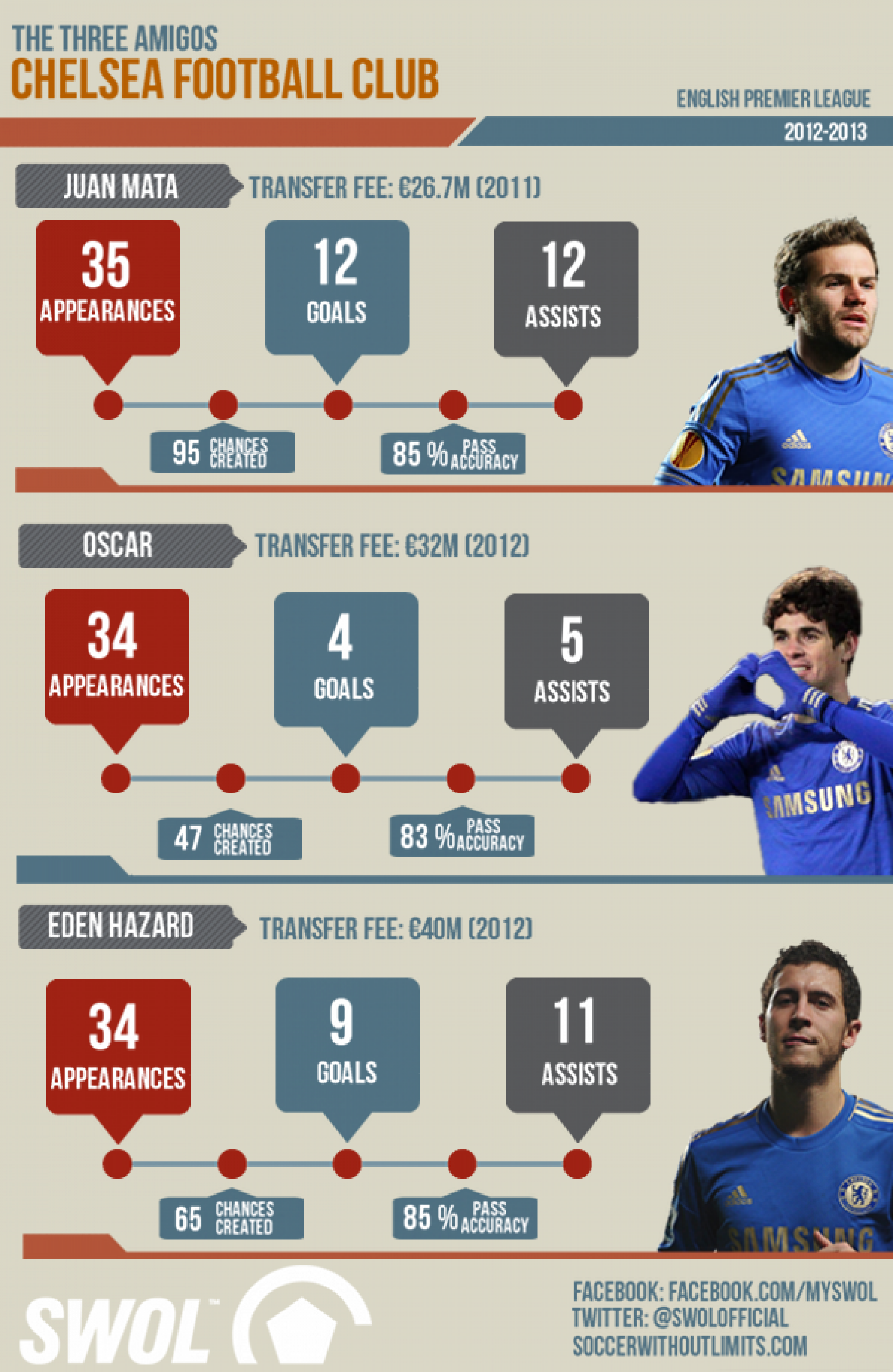 Chelsea FC and the Three Amigos Infographic