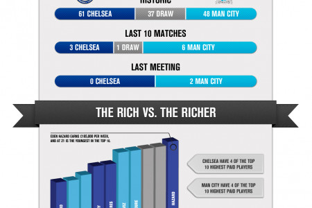 Chelsea vs. Manchester City FA Cup Prediction Infographic
