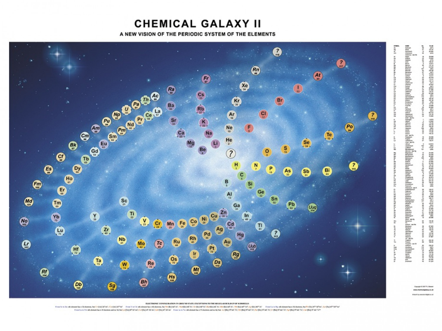 Chemical Galaxy II Infographic