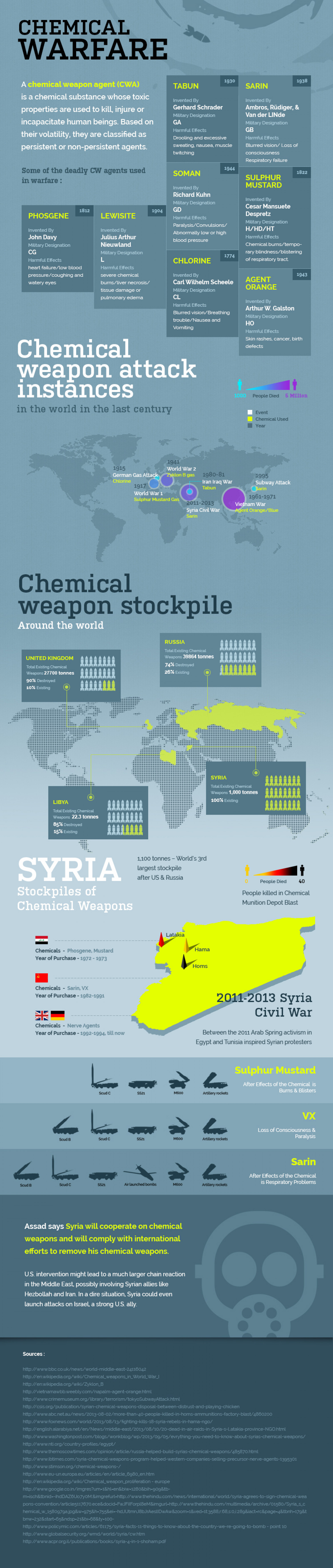 Chemical Warfare Infographic
