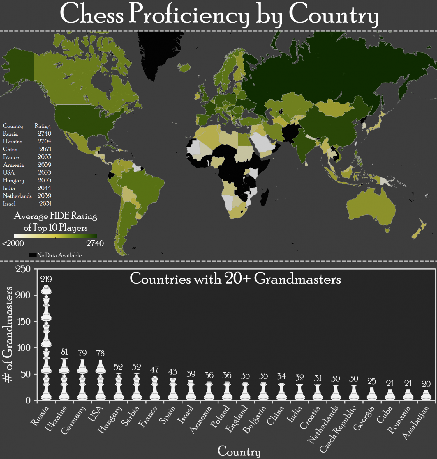 Chess Proficiency Infographic
