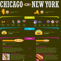 Chicago vs New York: What's the Difference? Infographic