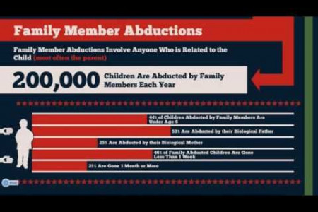 Child Abductions in America  Infographic