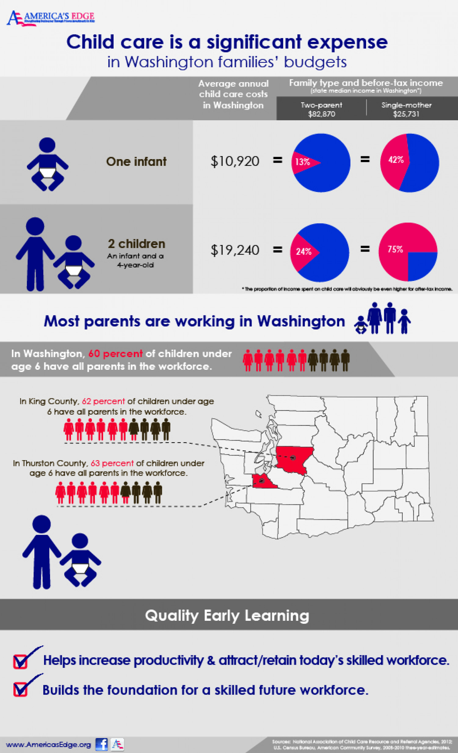 Child Care is a Significant Expense in Washington Families' Budgets Infographic