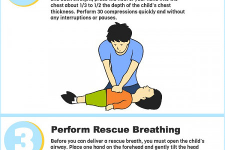 Child CPR - Are you Prepared? Infographic