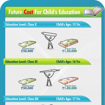 Child Education Cost - Current Vs. Future Infographic
