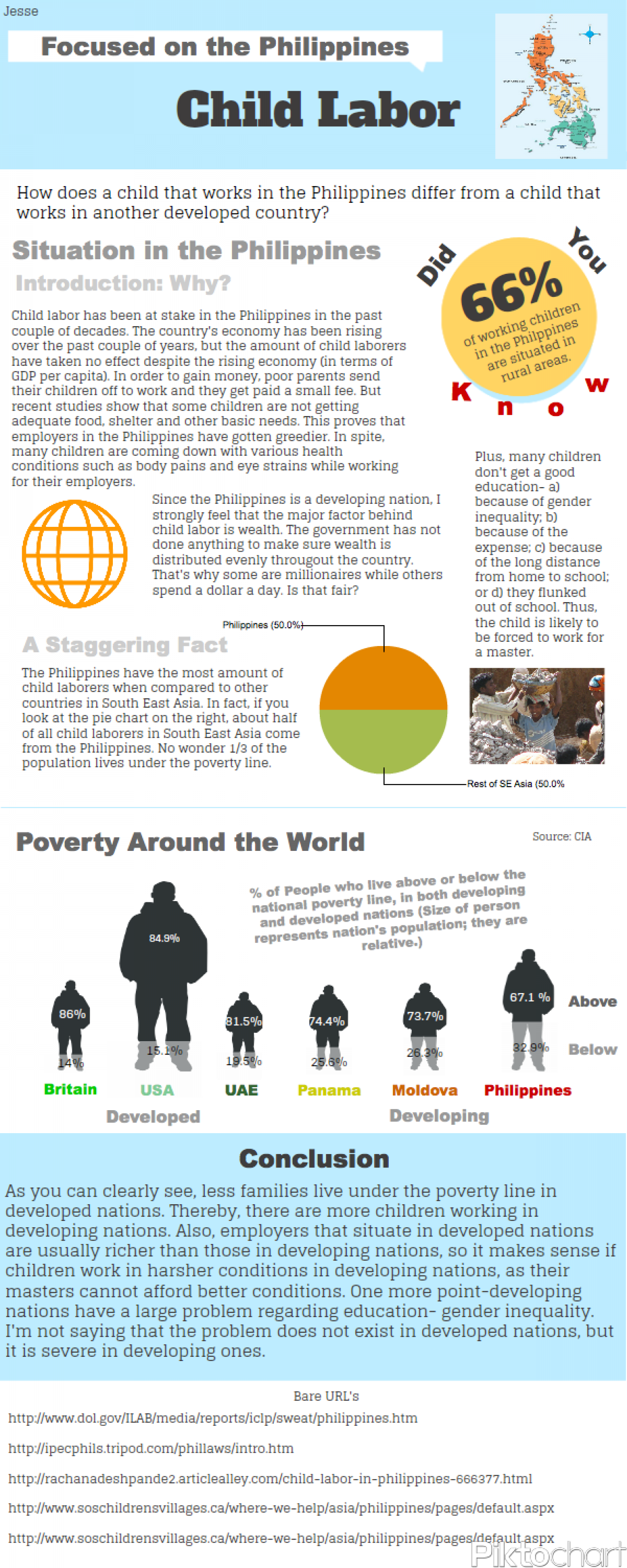 Child Labor Infographic