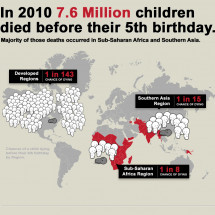 Child Mortality Under-5 by Region Infographic