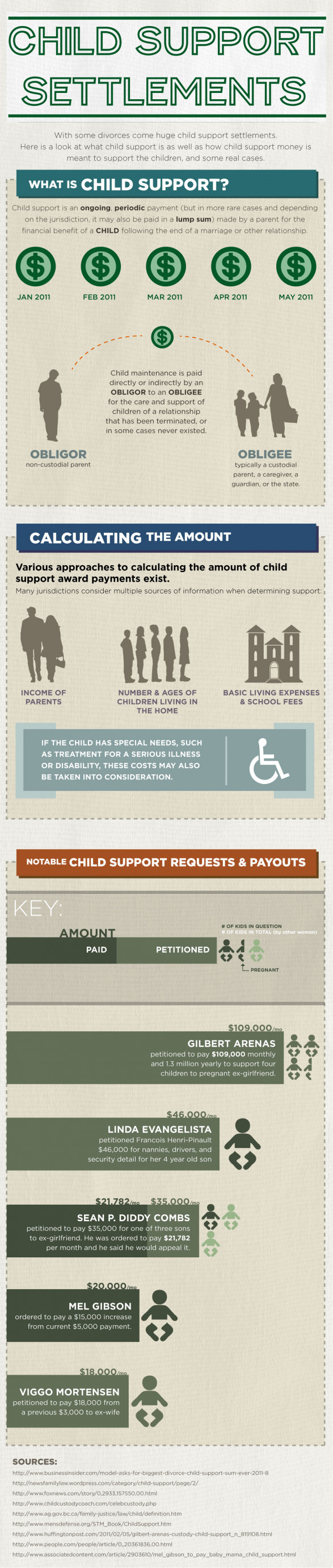 Child Support Settlements
