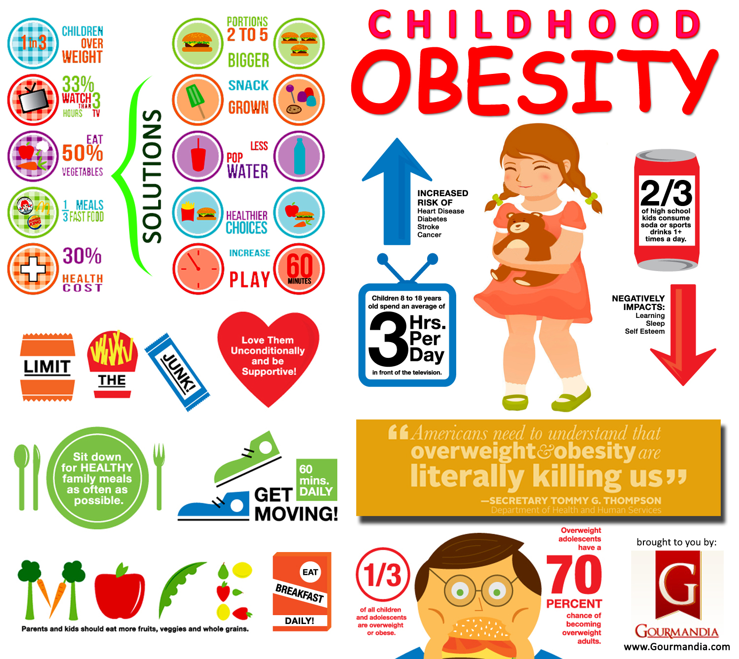 childhood obesitiy Childhood obesity is a national epidemic nearly 1 in 3 children (ages 2-19) in the united states is overweight or obese, putting them at risk for serious health problems.