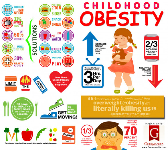 facts about childhood obesity About 1 in 6 children and adolescents ages 2 to 19 were considered to have obesity using body mass index (bmi) to estimate overweight and obesity bmi is the tool most commonly used to estimate and screen for overweight and obesity in adults and children.