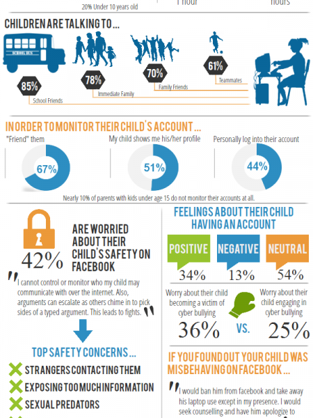 Children & Facebook, As Told By Parents Infographic