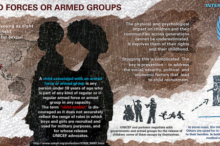 Children Associated with Armed Forces or Armed Groups Infographic