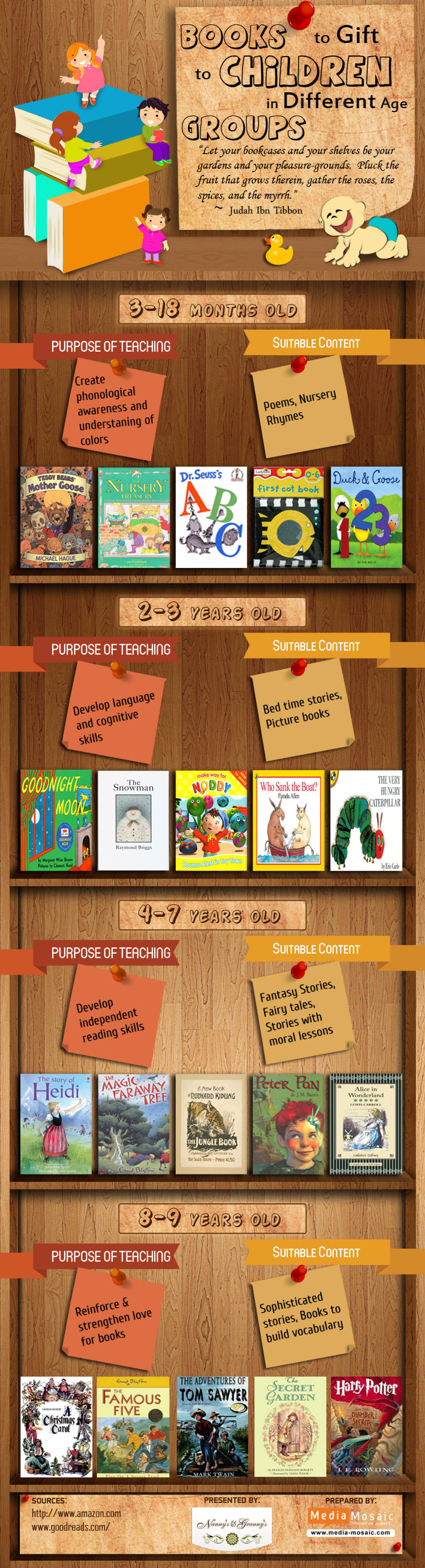 Books to gift to children in different age groups Infographic