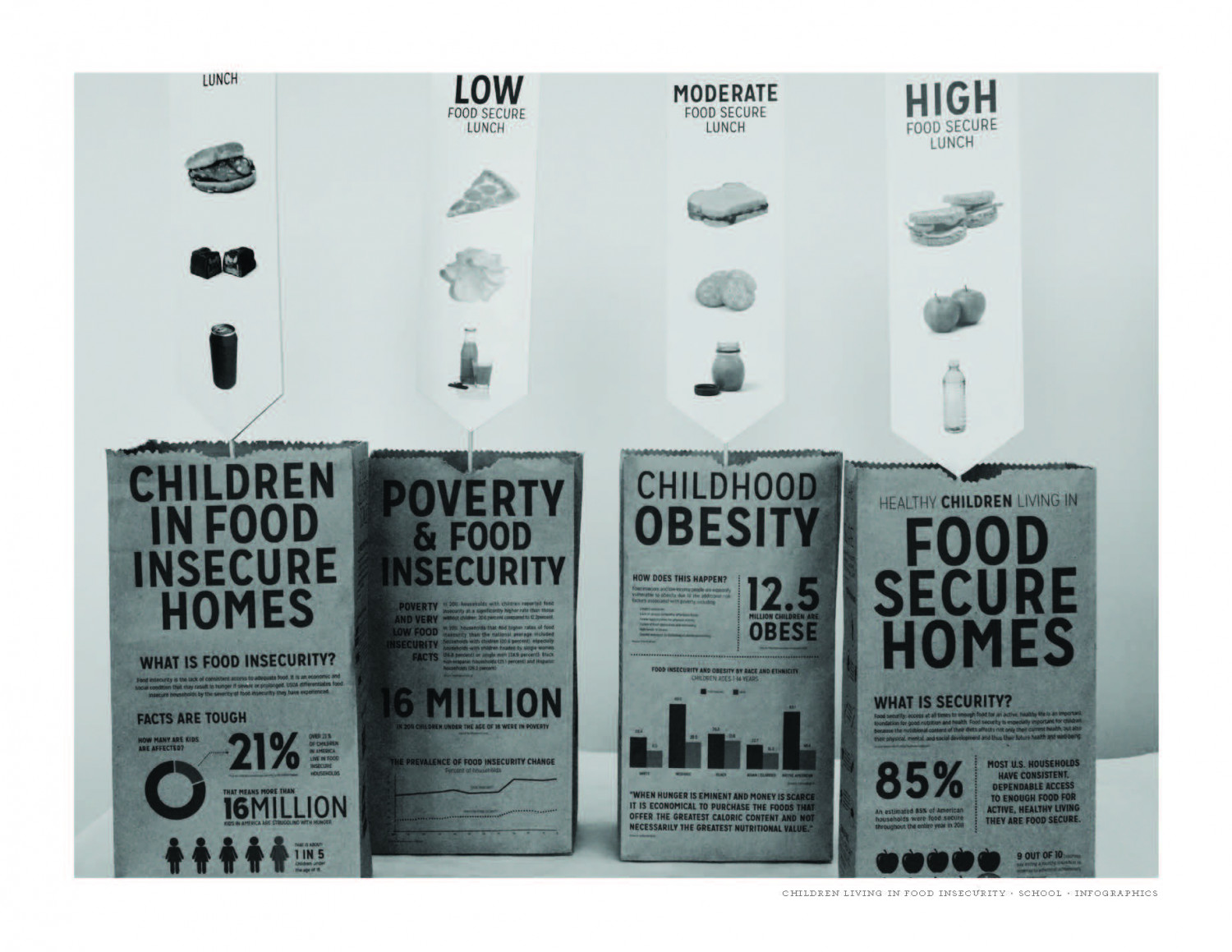 Children in Food Insecure Homes Infographic