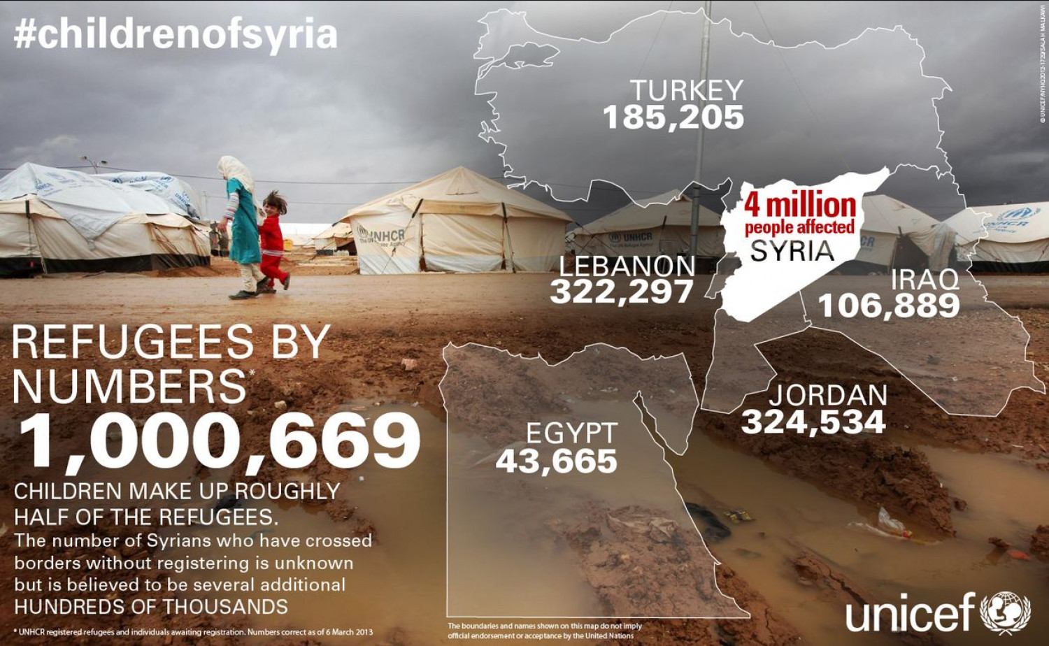 #childrenofsyria II Infographic