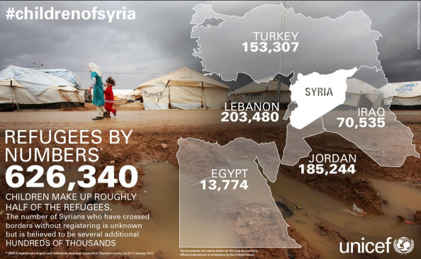 #childrenofsyria Infographic