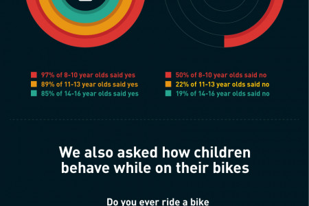 Children's Cycling Safety Infographic