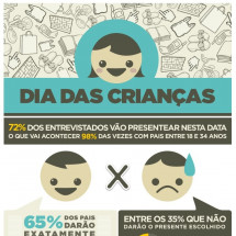 Children's Day / Dia das Crianas Infographic