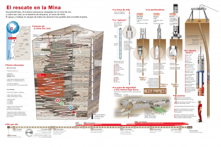 Chile Mine – An Infographic About the Rescue Infographic