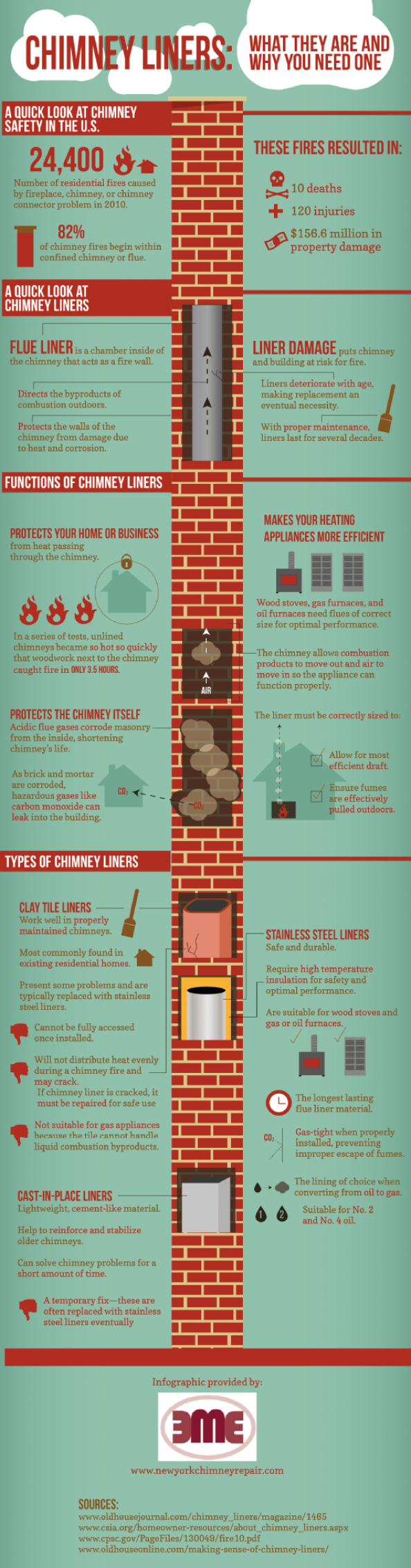 Chimney Liners: What They Are and Why You Need One Infographic