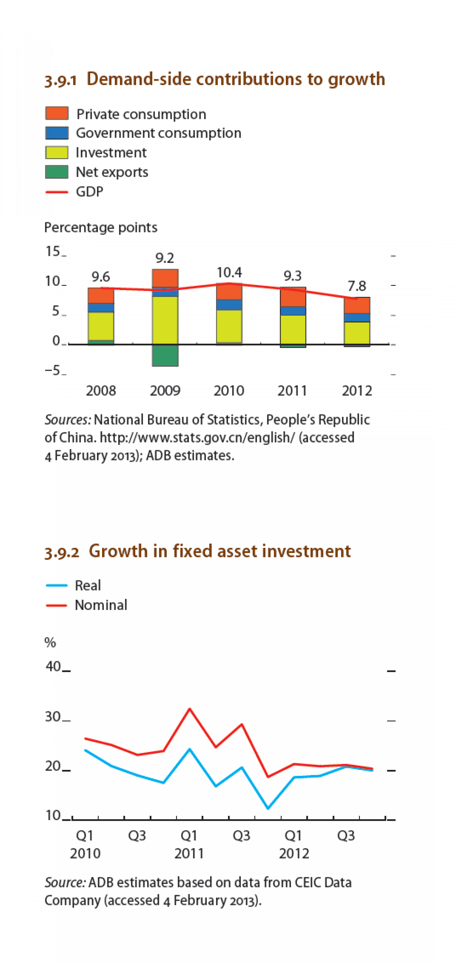 China : Demand-side contributions to growth Infographic