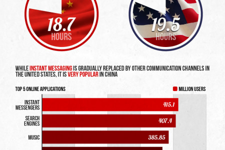 China - The World's Largest Online Population Infographic