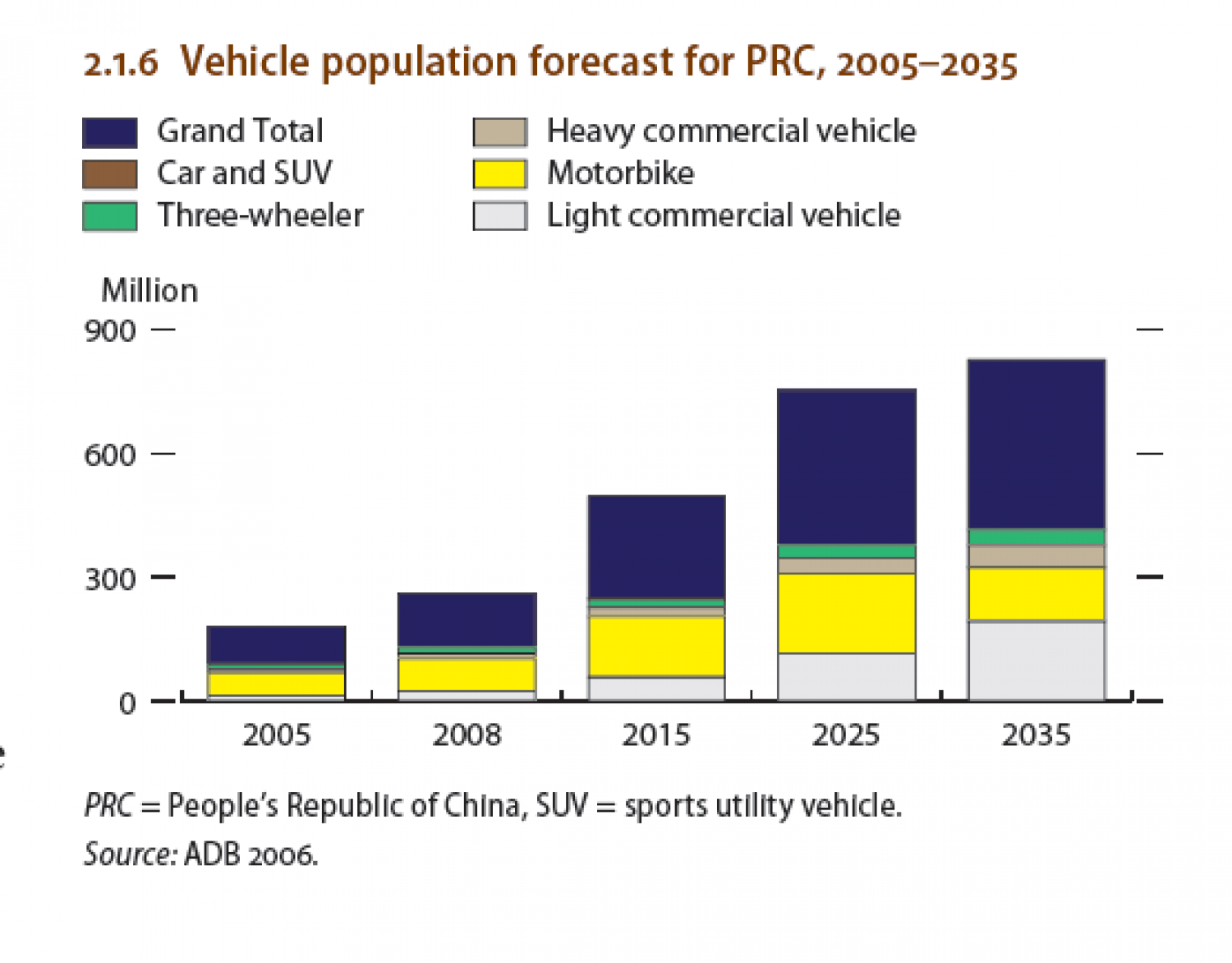 CHINA : Vehicle population forecast for PRC, 2005-2035 Infographic
