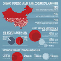 China Has Emerged as a Major Global Consumer of Luxury Goods Infographic