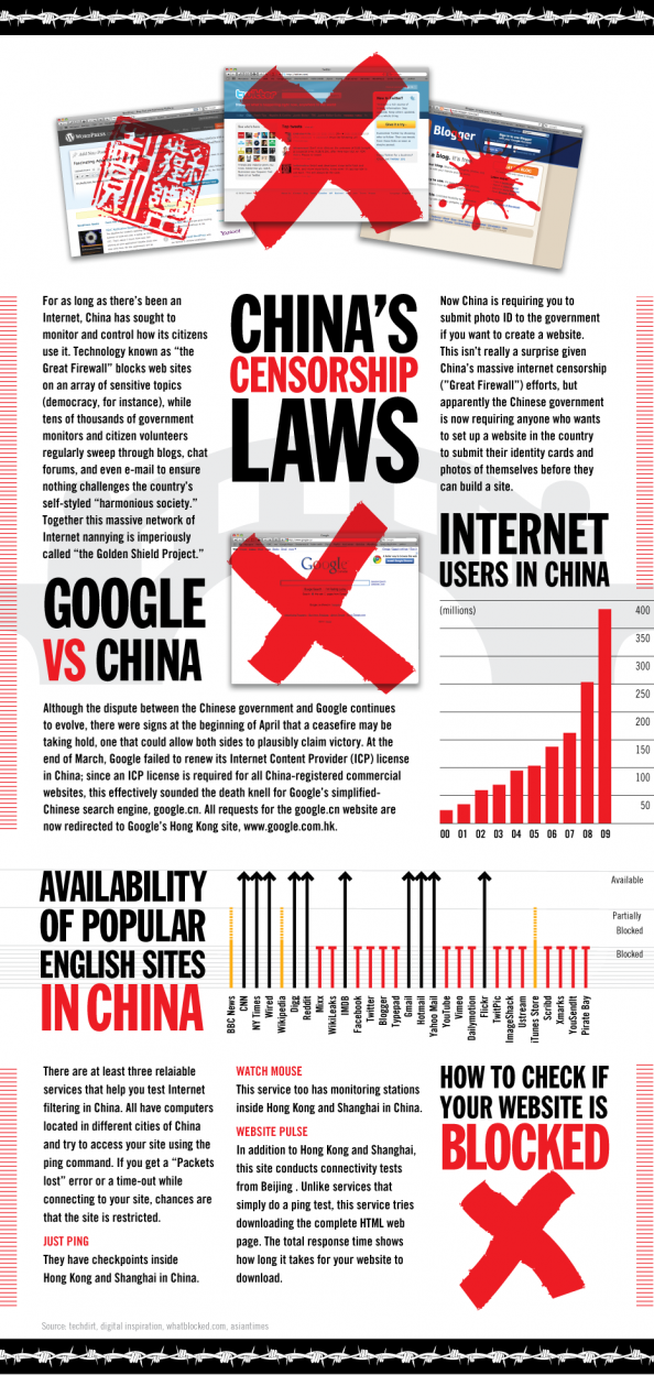 China&#039;s Censorship Laws Infographic
