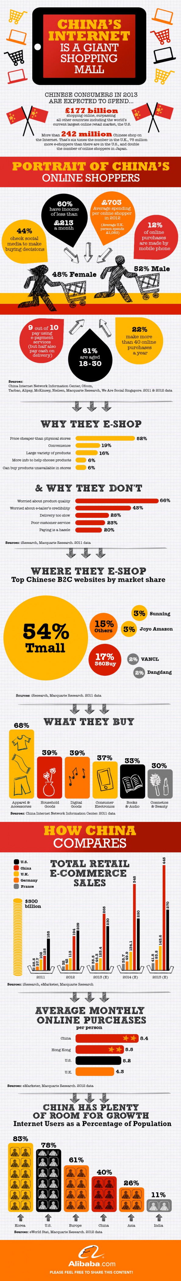 China's Internet is a Giant Shopping Mall Infographic