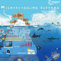 China's Microblogging Iceberg Infographic