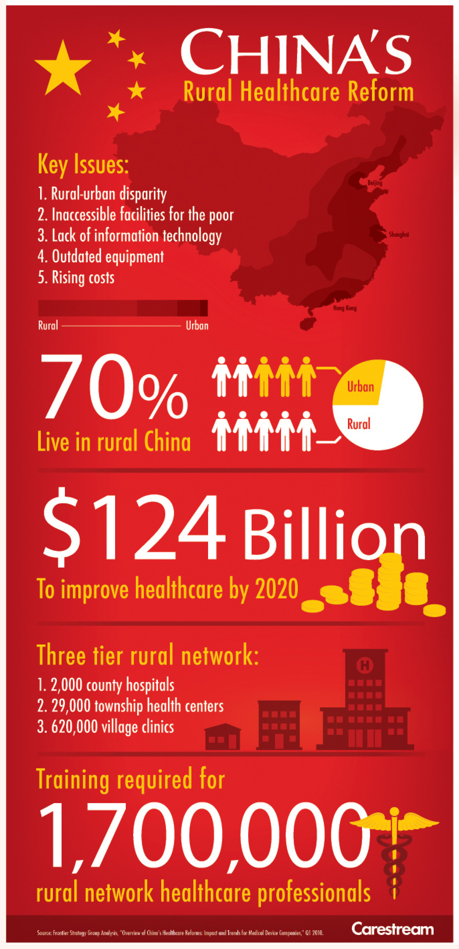 China's Rural Healthcare Reform Infographic