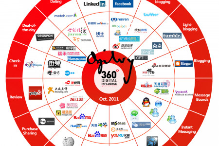 China's Social Media Equivalents Infographic
