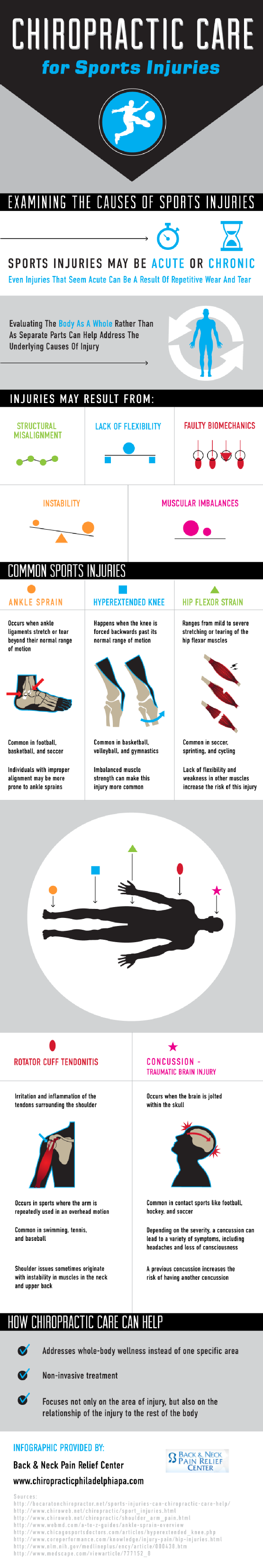 chiropractor sports infographic