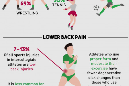 Chiropractice Care & Sports Injuries Infographic