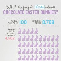Chocolate Easter Bunnies Infographic