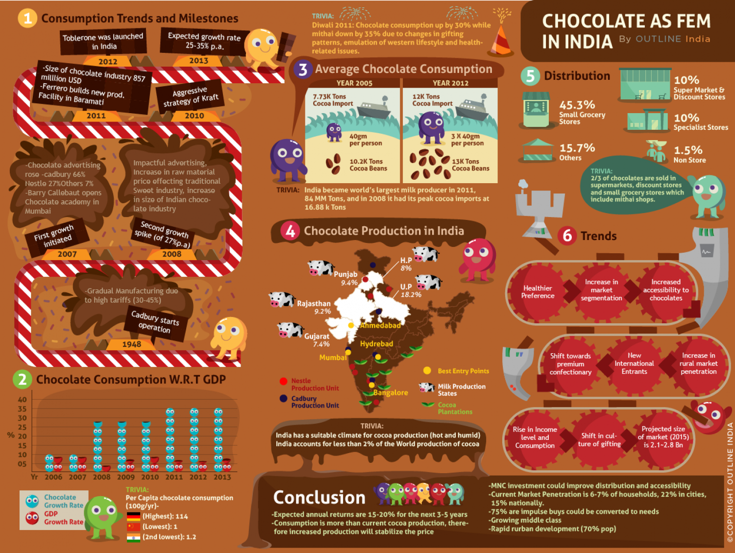 Chocolate Infograph India Infographic