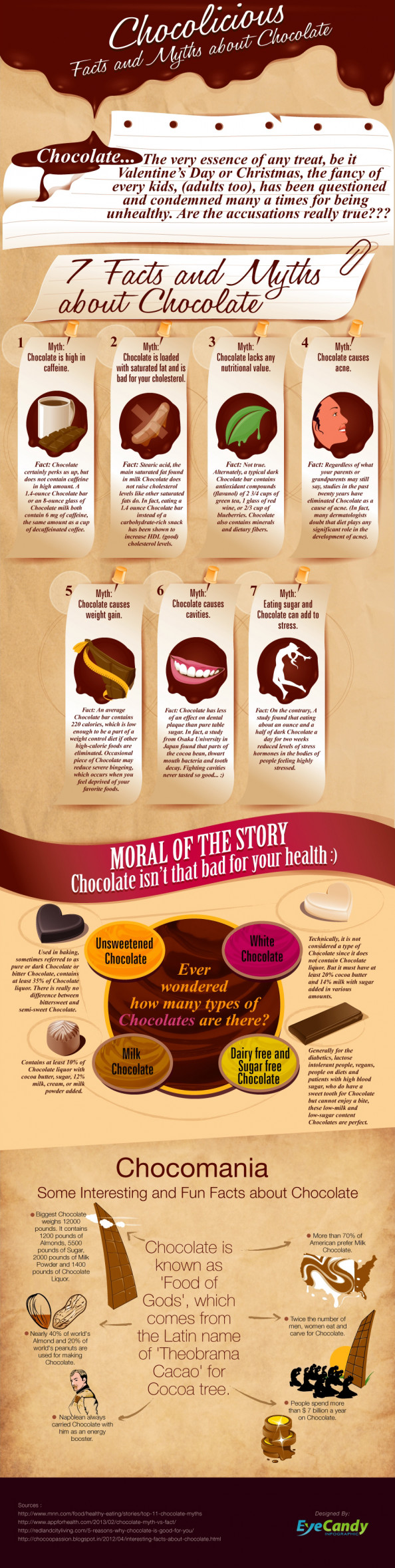Chocolicious - Facts and Myths about Chocolate | Visual.ly