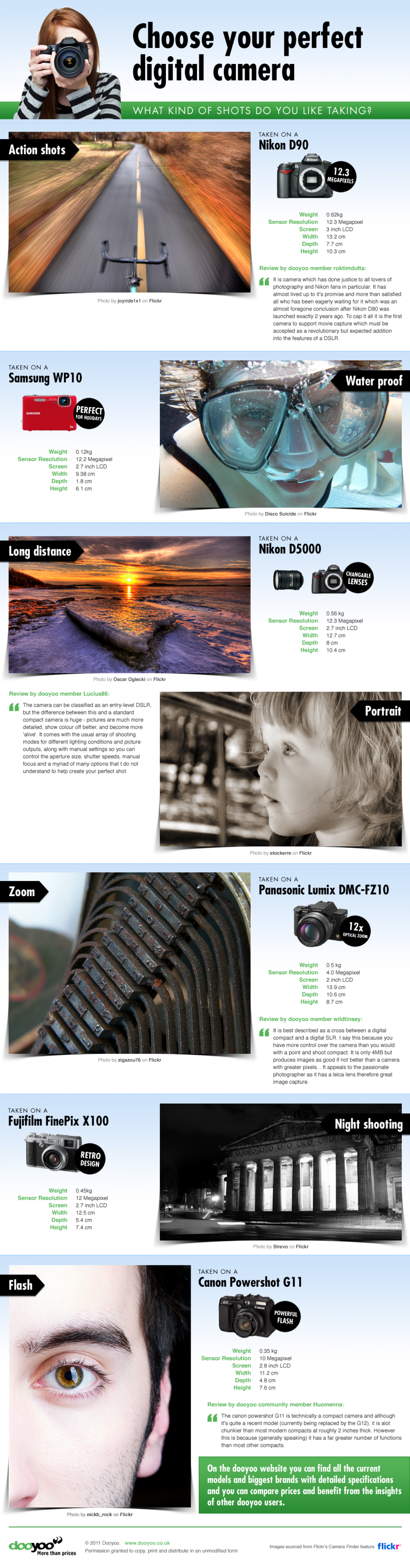Choose Your Perfect Digital Camera Infographic